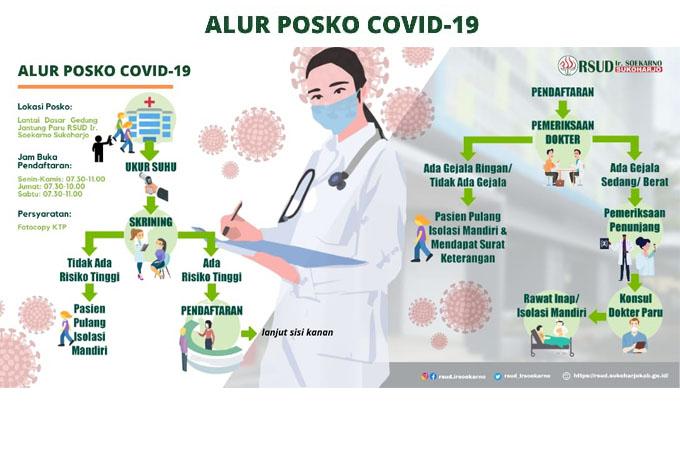 ALUR POSKO COVID-19